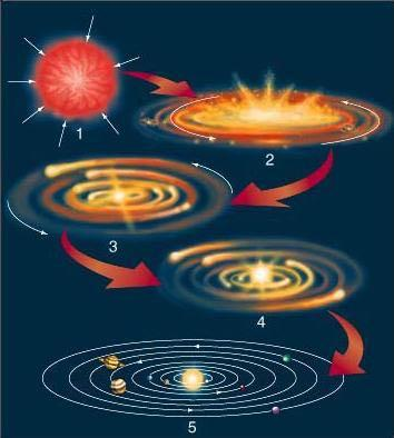 Today Solar System Formation a