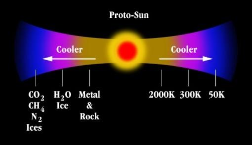 Ingredients of the Solar Nebula The Frost Line Situated near Jupiter Rock & metals can form anywhere the gas is cooler than about 1300 K.