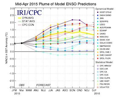 Fig. 3D: Forecasts of El Niño strength (in terms of the Niño3.4 index) for 2015 from various seasonal prediction models of international climate centres. Temperature anomalies above 0.