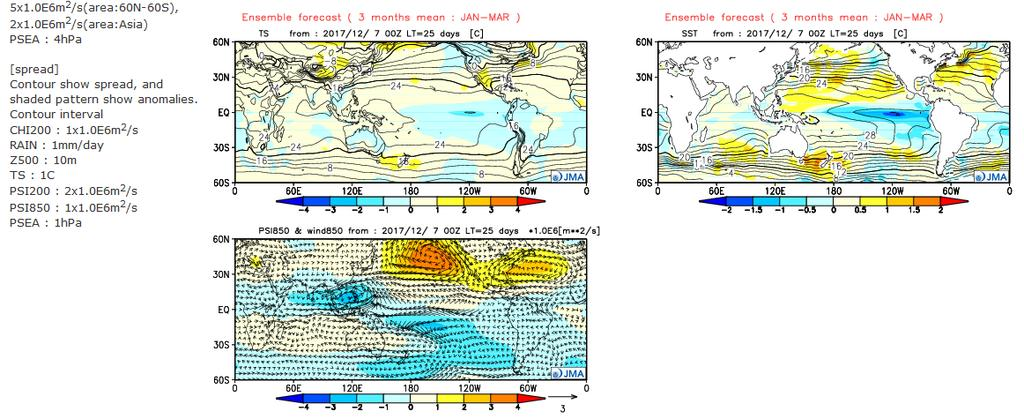 Ensemble mean Contour: Actual field Shading: Anomaly Velocity potential at 200 hpa (CHI200) Precipitation