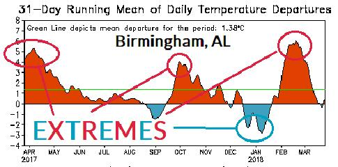 Climate discussion: We are VERY concerned about EXTREMES regarding the 2018 summer outlook for Southern Company. The frequency of extremes is increasing during recent climate.
