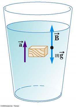 Totally Submerged Object The net force is B-mg=(ρ fluid -ρ obj )gv obj Will it float?