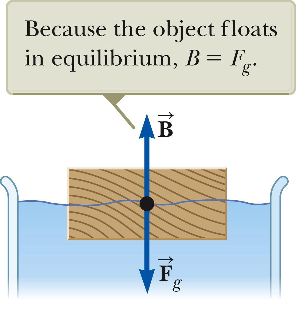 Archimedes s Principle: Floating Object, cont The fraction of the volume of a floating object that is below the fluid