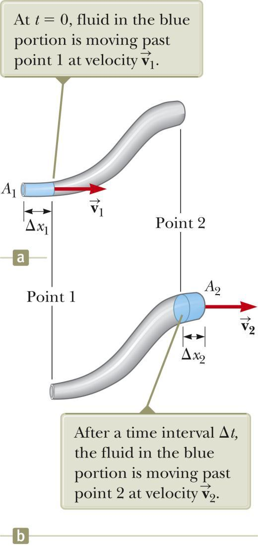 Equation of Continuity Consider a fluid moving through a pipe of non-uniform size (diameter). Consider the small blue-colored portion of the fluid.
