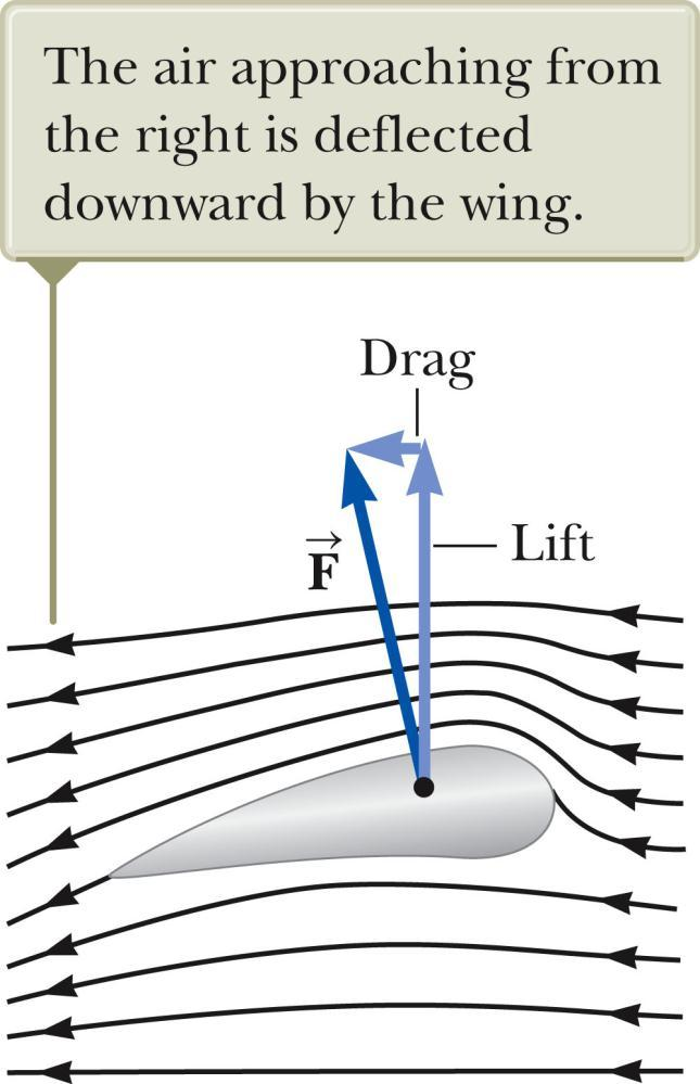 Applications of Fluid Dynamics Airplane Wing Streamline flow around a moving airplane wing. Lift is the upward force on the wing from the air. Drag is the resistance.