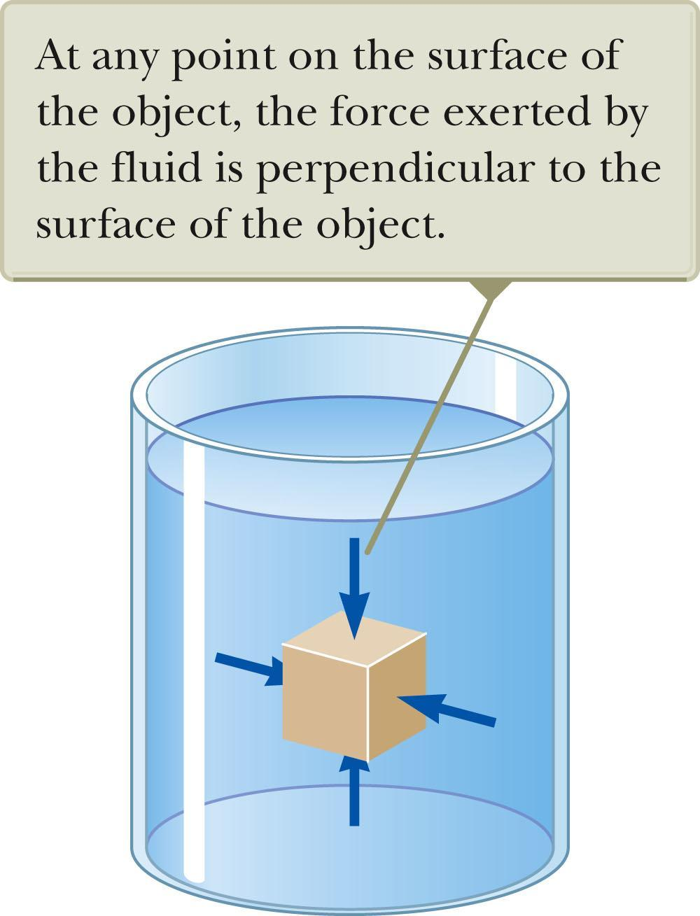 Pressure The pressure P of the fluid at the level to which the device has been submerged is the ratio of the force to the area. F P A Pressure is a scalar quantity.