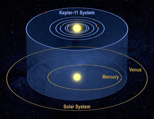 Tightly Packed Systems: Kepler 11 Take a