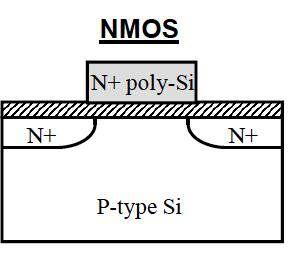 Gate of MOS Transistor Is a capacitor between Gate and Source To change the gate voltage You need a current