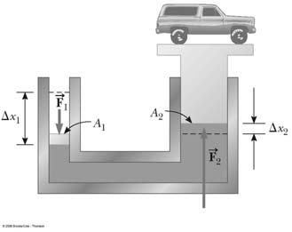 Pascal s Principle - Example 1. In a car lift used in a service station, compressed air exerts a force on a small piston of circular cross section having a radius of 5.00 cm.