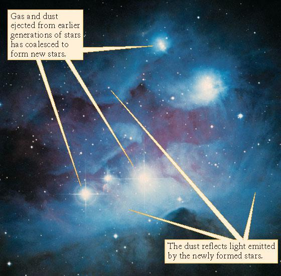 II : The Solar Nebula model Basics of the idea Start with an interstellar gas cloud that starts collapsing under the action of gravity Due to