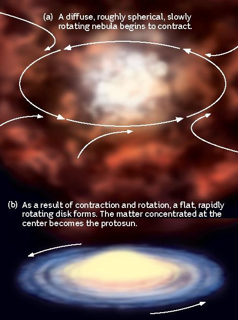 accretion disk, and form the Sun Planets form in the remaining disk terrestrial planets form in the hot inner part of the disk whereas Jovian