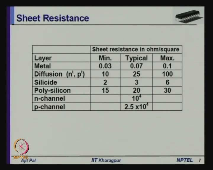 (Refer Slide Time: 18:46) So, in terms of this seat resistance we can calculate the resistance of a conducting material and these are the typical values of seat resistance for different conducting