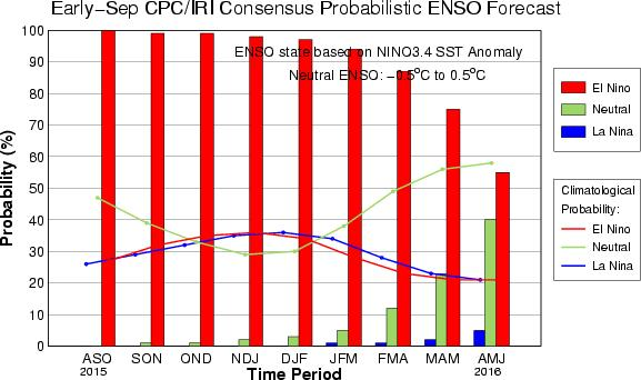 CPC/IRI Probabilistic ENSO Outlook Updated: 10 September 2015 The chance of El Niño is