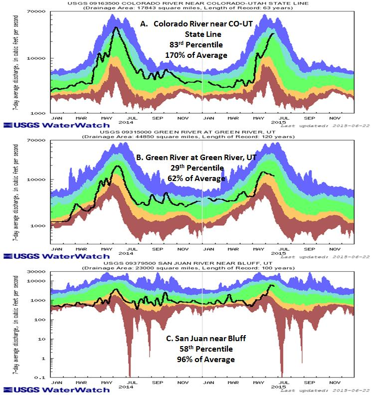 They range from 0 to +2.5. The Rio Grande basin is wet at the 6 month timescale with SPIs from +1 to +2.5. STREAMFLOW The top left image shows 7 day averaged streamflows as a percentile ranking across the UCRB.
