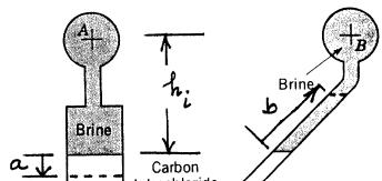 14) The inclined differential manometer of Fig. 14 contains carbon tetrachoride. Initially the pressure differential between pipes A and B, which contain a brine (SG = 1.