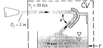 28) A 20 o C water jet strikes a vane on a tank with frictionless wheels, as shown. The jet turns and falls into the tank without spilling.