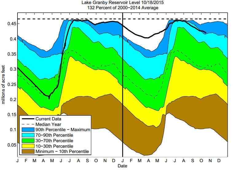 The dashed line at the top of each graphic indicates the reservoir's capacity, and the background color coded shading