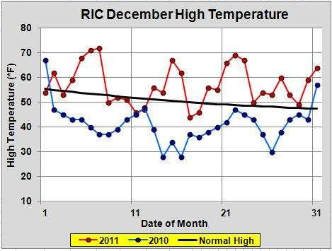 Comparing December 2011 to December 2010 One interesting thing to note about this winter (2011-12) is how different it has been from last winter (2010-11) so far.