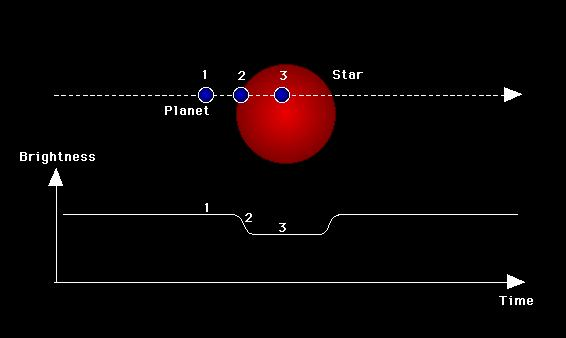 Planet Transits Look for periodic changes in the brightness of a star as a planet passes across the face