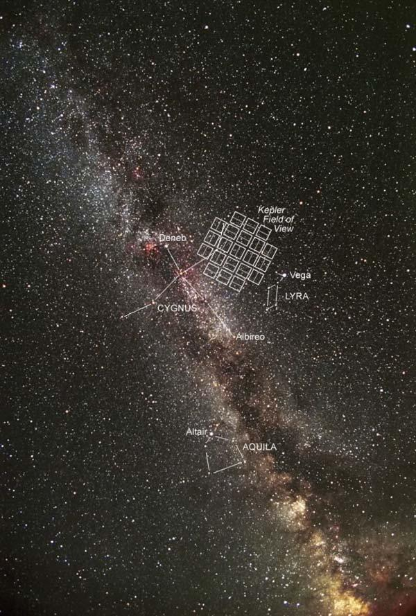 Kepler Mission Point a large field camera at a region of the Milky Way with lots of stars Take pictures