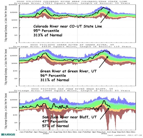 Key gages on the Colorado River near the CO UT state line and the Green River at Green River, UT have above normal 7 day average streamflow at the 95 th and 96 th percenfles, respecfvely (Fig. 4).