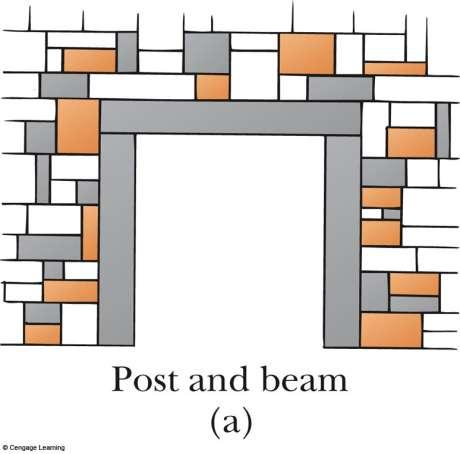 Post and Beam Arches A horizontal beam is supported by two columns Used in Greek temples Columns are