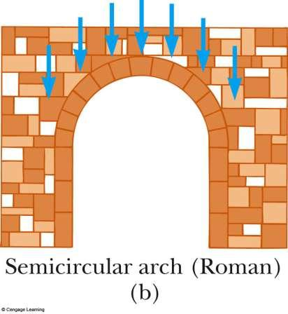 Semicircular Arch Developed by the Romans Allows a wide roof span on narrow