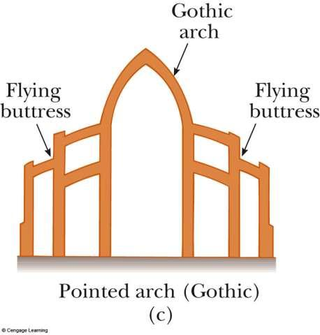 Gothic Arch First used in Europe in the 12 th century Extremely high The flying