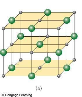 Crystalline Solid Atoms have an ordered structure This example is