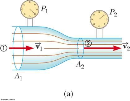Applications of Bernoulli s Principle: Measuring Speed Shows fluid flowing through a horizontal constricted pipe Speed changes as