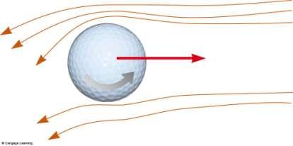 Application Golf Ball The dimples in the golf ball help move air along its surface The ball pushes the air down