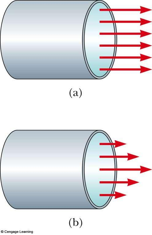 Viscous Fluid Flow Viscosity refers to friction between the layers Layers in a viscous fluid have different velocities