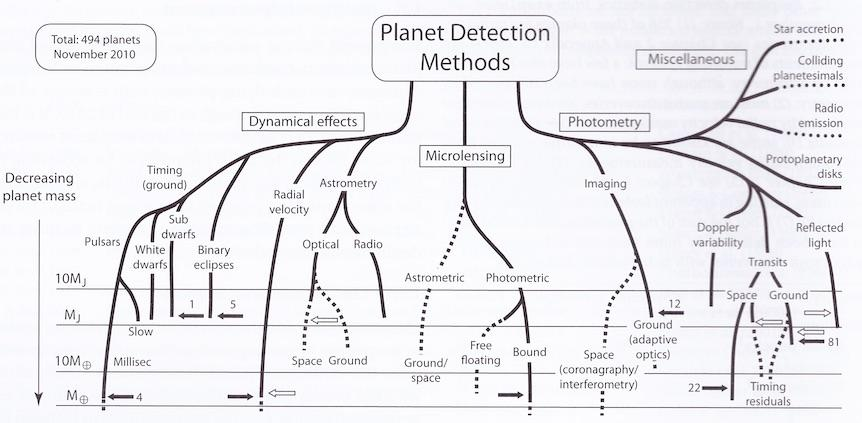 Detection methods of exoplanets Direct methods Direct imaging of the planet Indirect methods Mostly based on effects induced on the host star Gravitational perturbation of the stellar motion