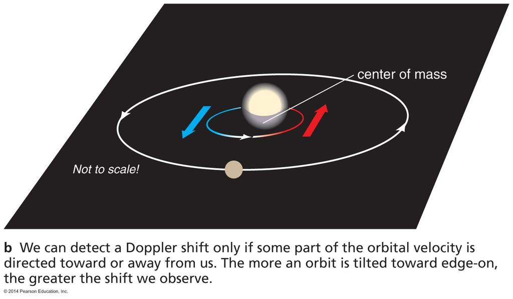 Planet Mass and Orbit Tilt We cannot measure an exact mass for a planet without knowing the tilt of its orbit,