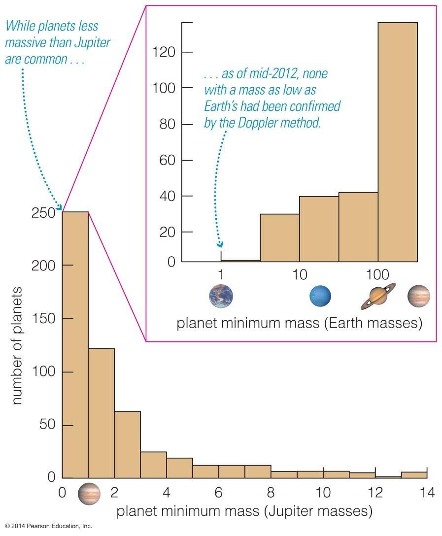 Orbits of Extrasolar Planets Low-mass planets outnumber massive planets Kepler data not