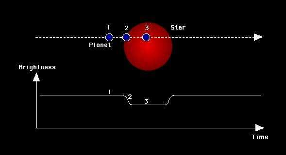 Planet Transits Transit decreases light of star The race is on to directly image a planet in the IR, it is still difficult to determine the stellar mass.
