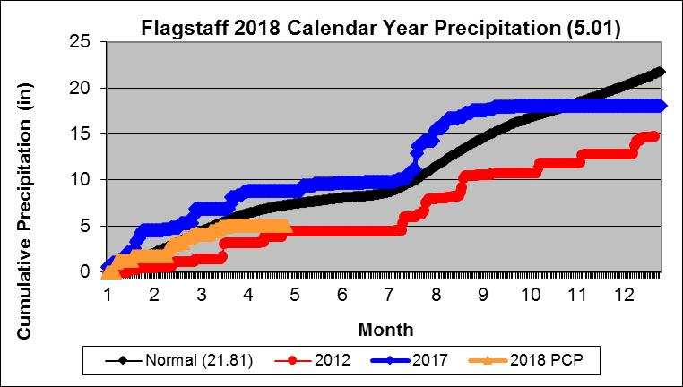 2018 Cumulative Precipitation Graphs