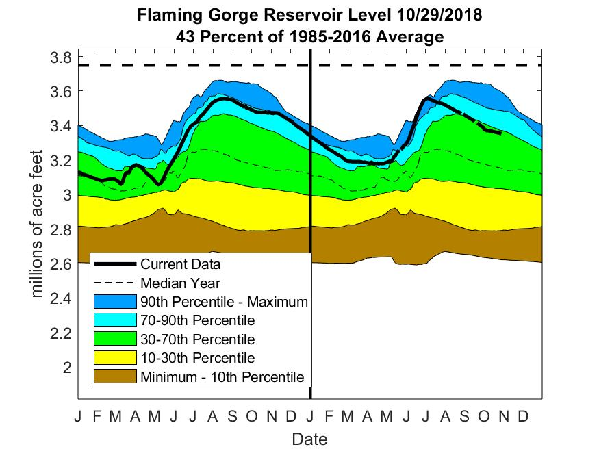 The graphs shown below are plots of reservoir volumes over the past full year and
