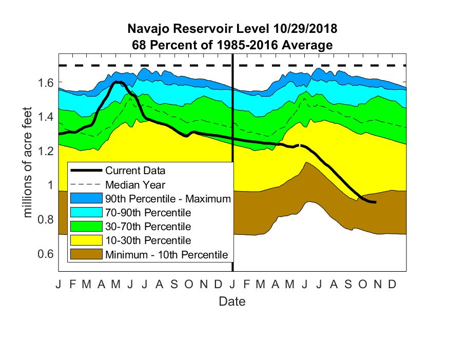 reservoir levels at the beginning of 1985 and the end of 2014.