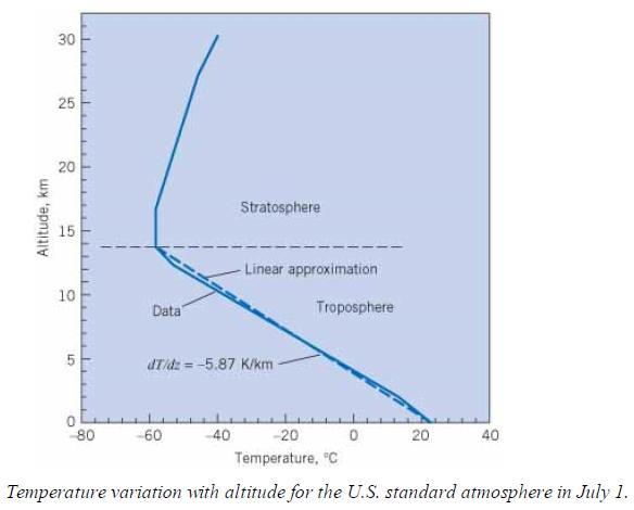 Pressure Variation in the Atmosphere The ideal gas law ρ ( p / RT ) γ ρg pg RT The
