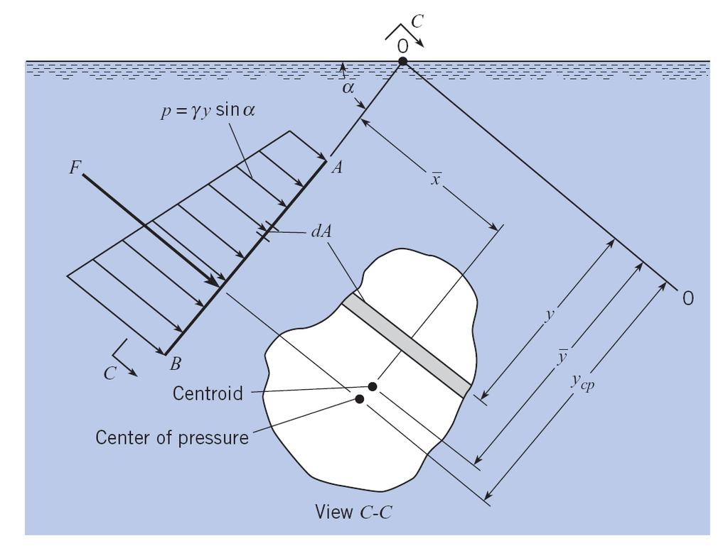 Distribution of hydrostatic pressure on a plane surface Pressure on the differential