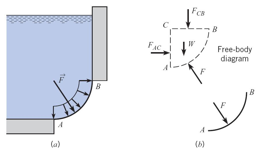 Hydrostatic Forces on Curved Surfaces Find the magnitude and line of action of the hydrostatic force acting on surface AB Important Questions to Ask 1.