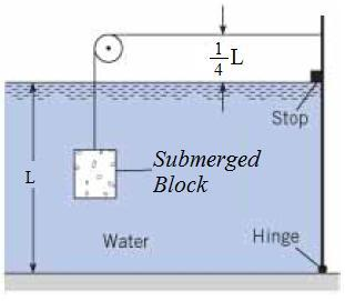 What is the minimum volume [in m 3 ] of submerged alloy block shown (S=2.