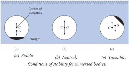 Immersed Bodies: Rotational stability Rotational stability of immersed bodies depends upon relative location of center of
