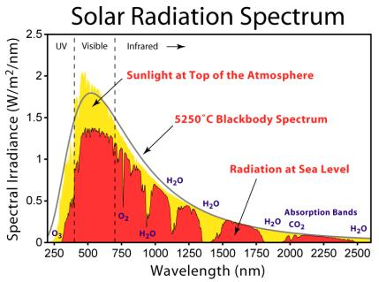 Absorption Spectra Here are the absorption spectra of various gases. When a planet passes in front of a star, some of the wavelengths emitted by the star are absorbed by the planet s atmosphere.