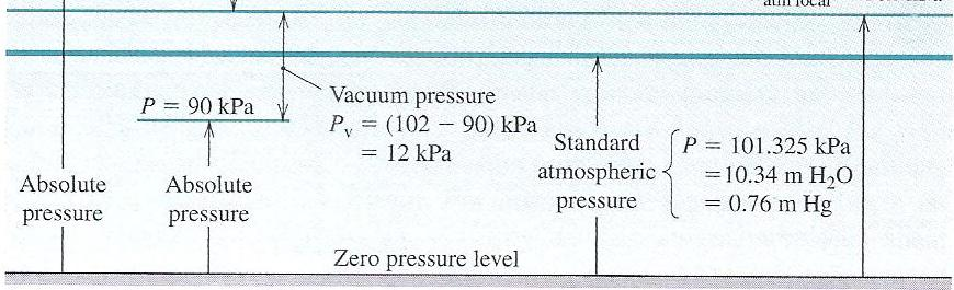 Absolute and Gage Pressure 13 Fluid