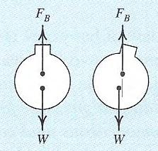 stability of submerged objects (balloon and sub-marine) is determined by the center of gravity