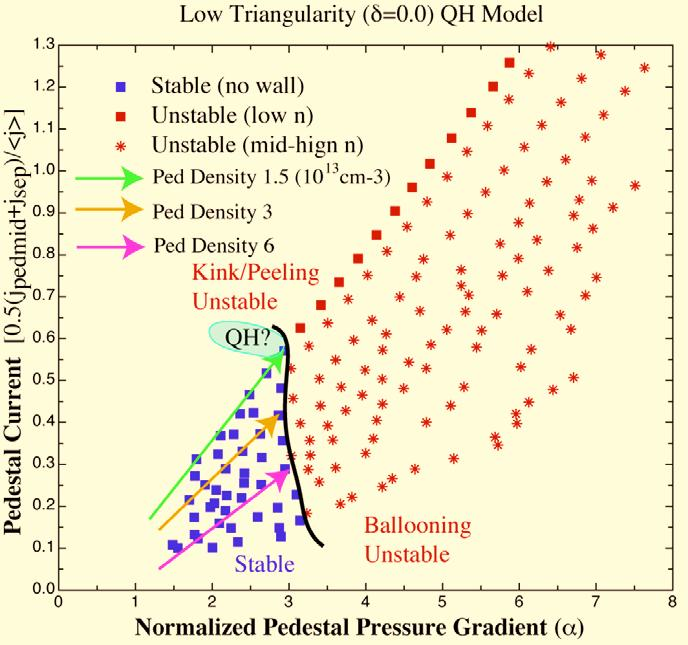 Theory: QH Mode Exists in Low-n Kink/Peeling Limited Regime Detailed Study Using Model Equilibria to