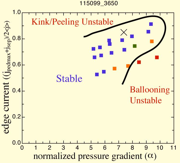 Experiment: QH Discharges Exist Near Kink/Peeling Boundary Stability Studies Perturbing around reconstructed QH Discharges on DIII-D Weak