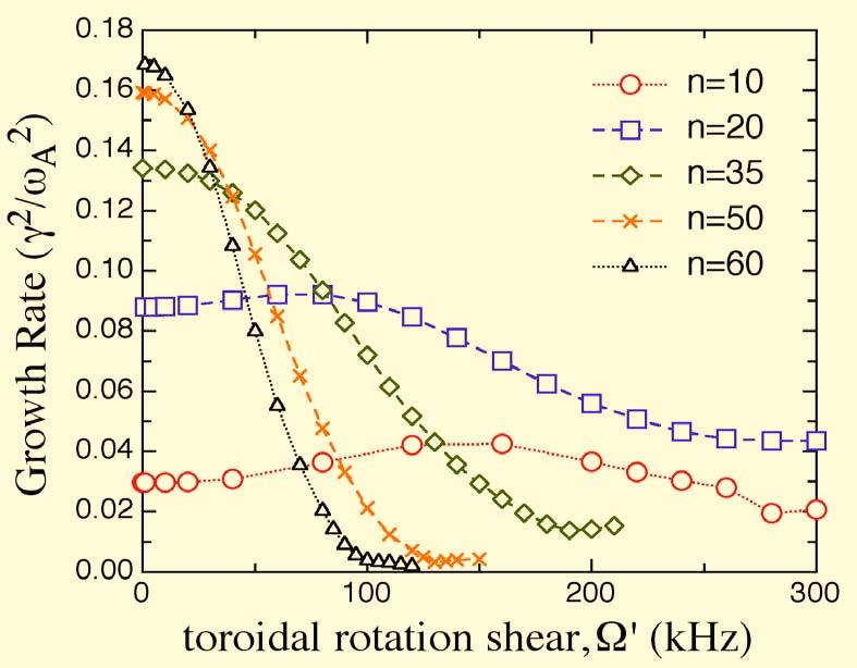 Effect of Strong Toroidal Flow Shear in the Edge Region Eigenvalue formulation with rotation